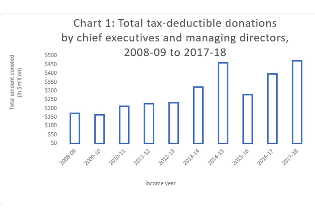 Chart 1: Total tax deductible donations by chief executives and managing directors